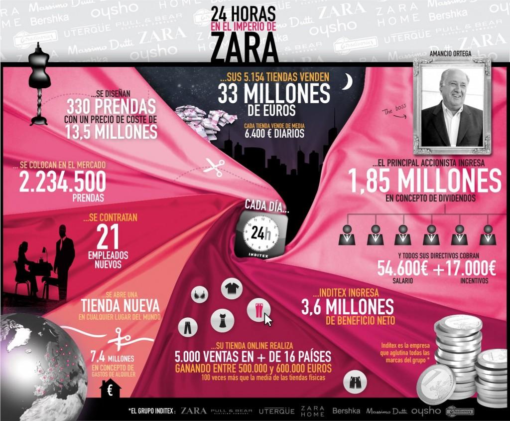 Amancio Ortega. 24 horas en el imperio de Zara. By Trendencias