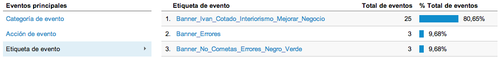 Analizar los enlaces salientes de tu blog con Google Analytics