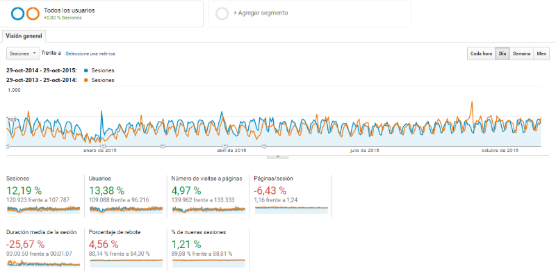 Google Analytics Orlando Cotado